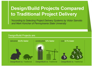 design-build-benefits