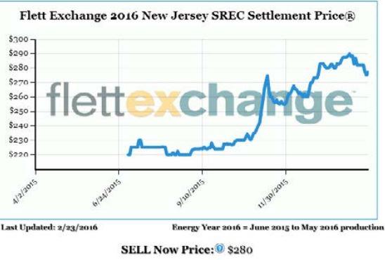 nj-srec-prices