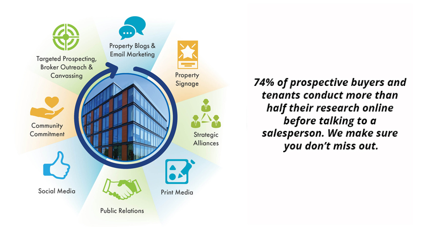 owner representation Owner representation strategic realty services, llc represents owners who are looking to sell or lease commercial real estate and assist them in finding the right buyer or tenant.
