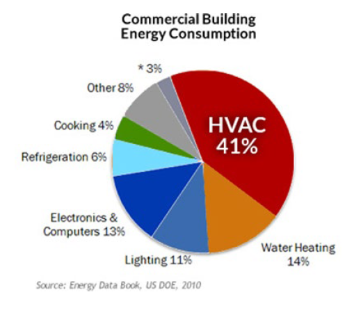 smart buildings energy consumption