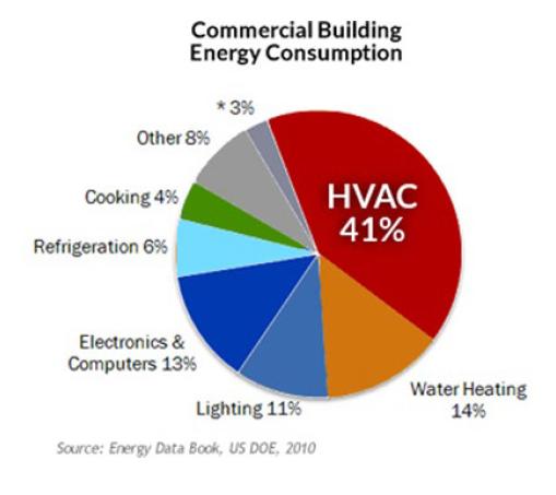 smart buildings energy consumption