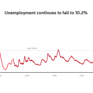 US Jobs Report Shatters Expectations
